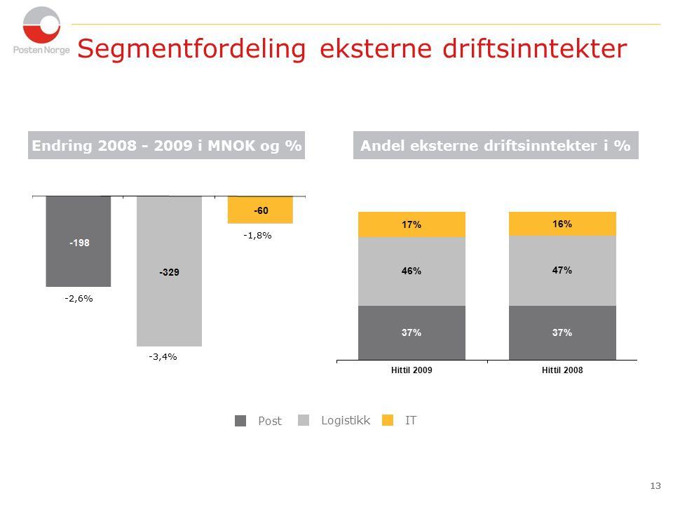 13 Segmentfordeling eksterne driftsinntekter 13 Logistikk Post IT Andel eksterne driftsinntekter i % Endring 2008 - 2009 i MNOK og % -2,6% -3,4% -1,8%