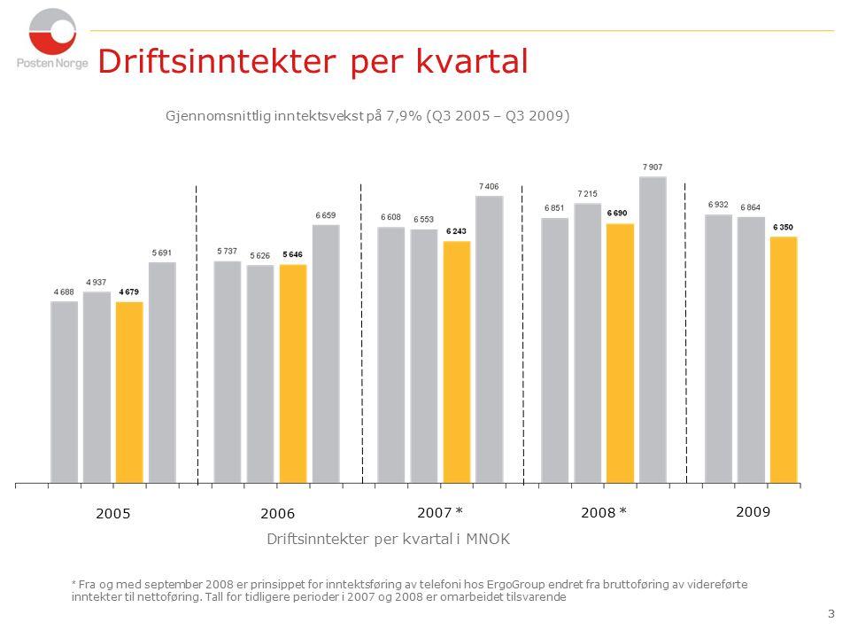 3 Driftsinntekter per kvartal 3 Gjennomsnittlig inntektsvekst på 7,9% (Q3 2005 – Q3 2009) 20052006 Driftsinntekter per kvartal i MNOK 2007 * 2008 * * Fra og med september 2008 er prinsippet for inntektsføring av telefoni hos ErgoGroup endret fra bruttoføring av videreførte inntekter til nettoføring.