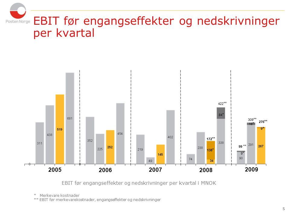 16 Nøkkeltall 16 post IT MNOKHittil 2009 Hittil 2008 Endring 09 - 08 Endring % Driftsinntekter9 3069 511-205-2,2 EBITDA814323491152,0 EBITDA margin8,7%3,4%5,3- logistikk  Det totale brevvolumet i Norge per 30.09.2009 var 13,5 % lavere enn på samme tidsrom i fjor.
