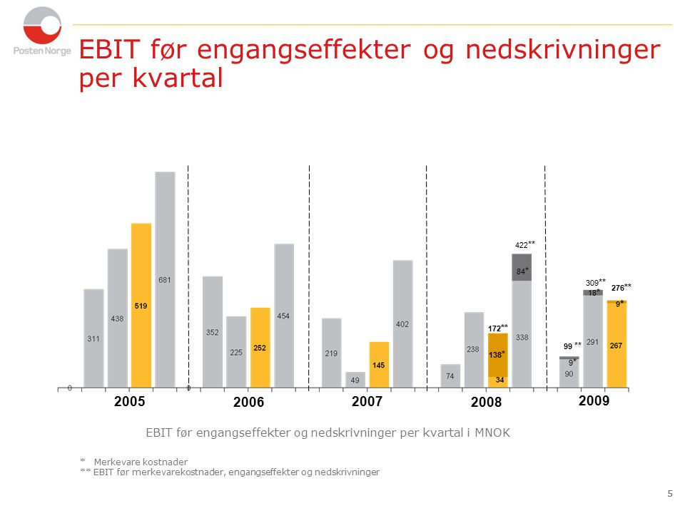 5 EBIT før engangseffekter og nedskrivninger per kvartal 5 2005 2006 2007 EBIT før engangseffekter og nedskrivninger per kvartal i MNOK 2008 2009 * Me