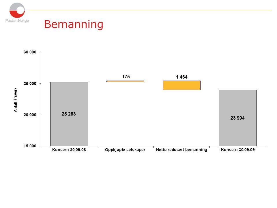 9 Lønnsomhetsprogrammet Spinnaker ble etablert tidlig 2008 Programmet omfatter en rekke lønnsomhetsforbedrende prosjekter, herunder Lean- konsernfelles produktivitetssystem Ny teknologi – ny IT infrastruktur og økt automatisering Stab/støtte – reduksjon med 370 årsverk Innkjøpsprogram for reduksjon av innkjøpskostnader Omlegging av postkontorstruktur og program for areal- og driftseffektivisering Omlegging av terminalstrukturen Målsetning: MNOK 2 300 frem mot 2012 Per Q3 2009 er det realisert en akkumulert forbedring på omkring MNOK 800 siden oppstart i 2008