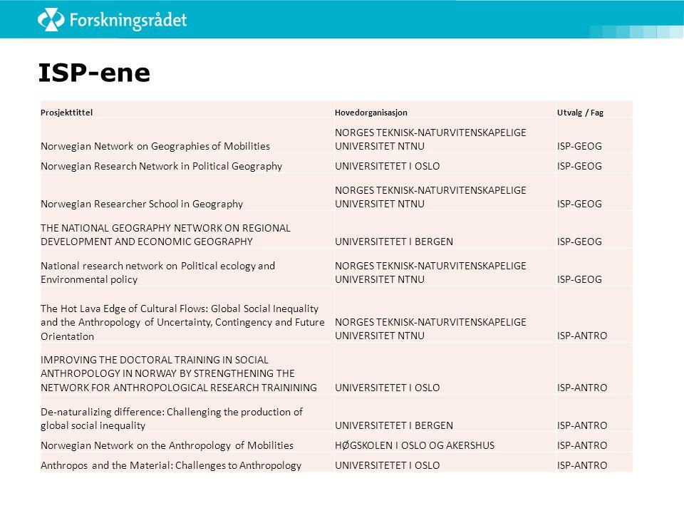 ISP-ene ProsjekttittelHovedorganisasjonUtvalg / Fag Norwegian Network on Geographies of Mobilities NORGES TEKNISK-NATURVITENSKAPELIGE UNIVERSITET NTNU