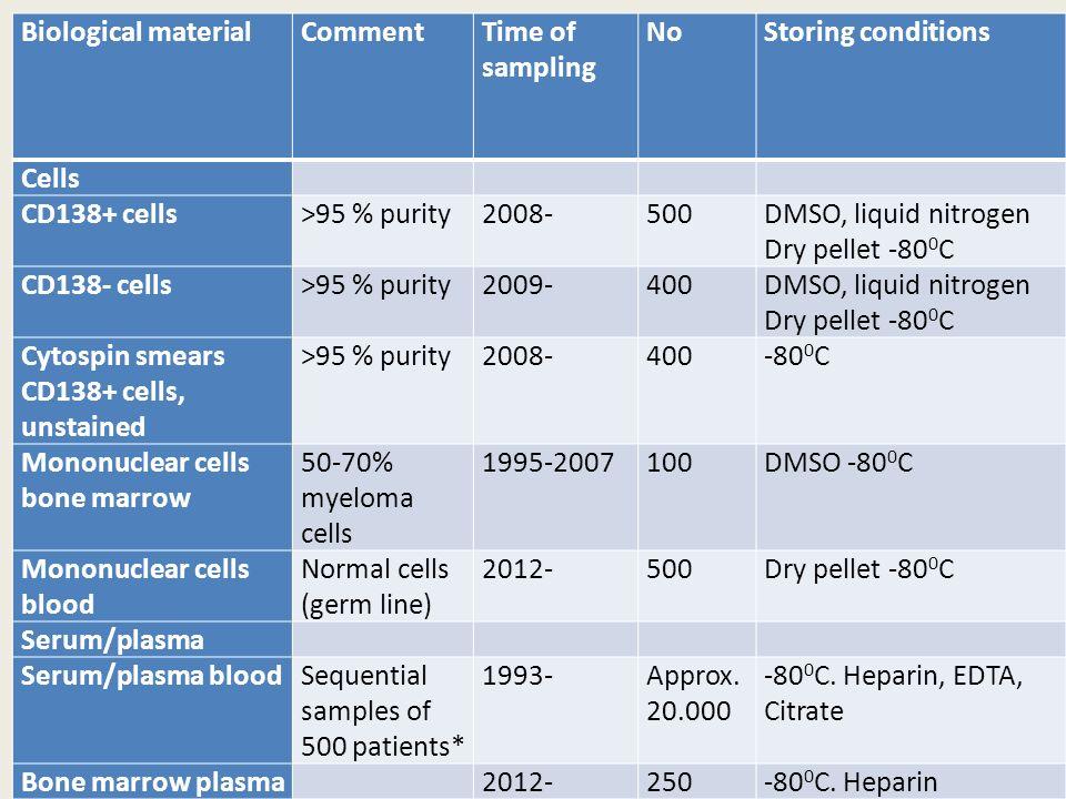 Biological materialCommentTime of sampling NoStoring conditions Cells CD138+ cells>95 % purity2008-500DMSO, liquid nitrogen Dry pellet -80 0 C CD138-