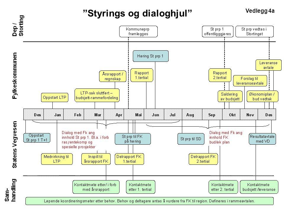 Vedlegg 4a Styrings og dialoghjul