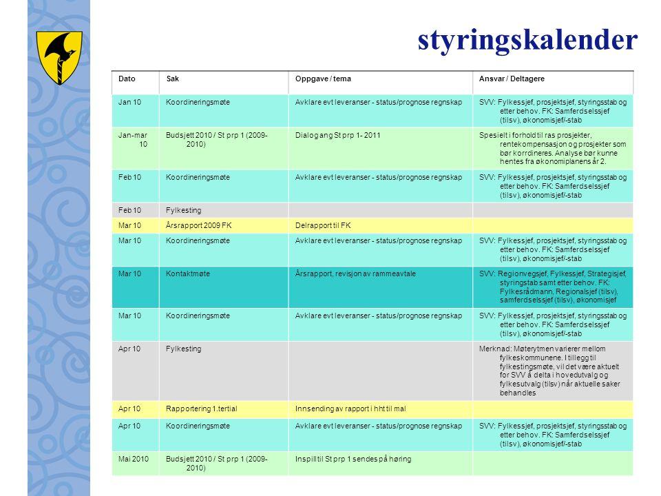 styringskalender DatoSakOppgave / temaAnsvar / Deltagere Jan 10KoordineringsmøteAvklare evt leveranser - status/prognose regnskapSVV: Fylkessjef, prosjektsjef, styringsstab og etter behov.