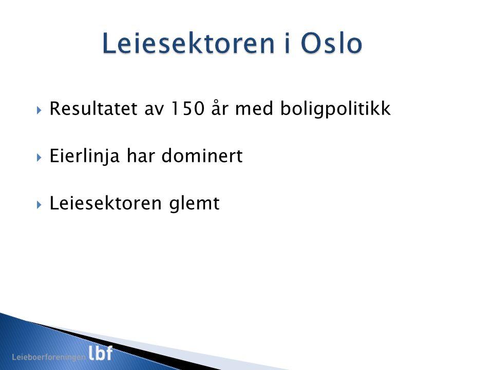  Boligdebatten starta rundt 1850  1899/1900: Den første store boligbobla i Oslo