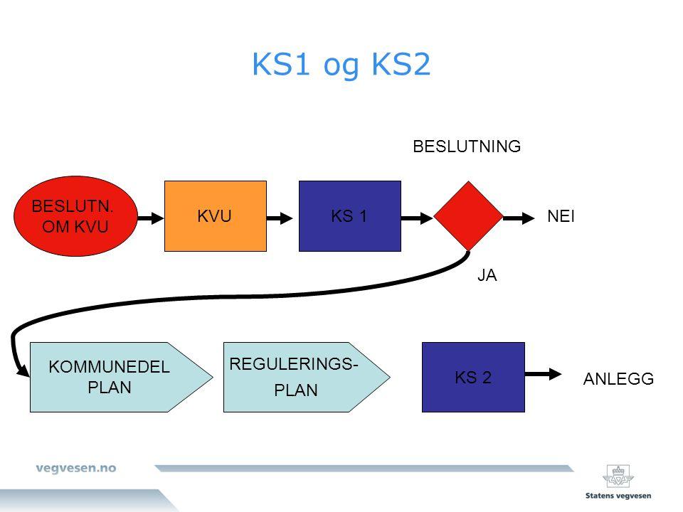 BESLUTN. OM KVU KVUKS 1 BESLUTNING NEI KS1 og KS2 KOMMUNEDEL PLAN REGULERINGS- PLAN KS 2 JA ANLEGG