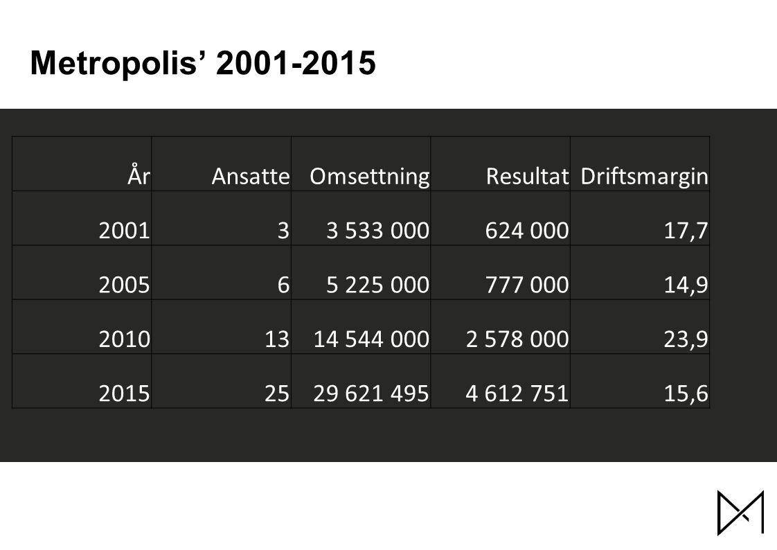 Metropolis' 2001-2015 ÅrAnsatteOmsettningResultatDriftsmargin 200133 533 000624 00017,7 200565 225 000777 00014,9 20101314 544 0002 578 00023,9 20152529 621 4954 612 75115,6
