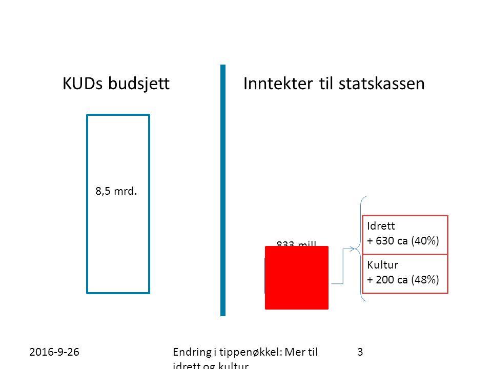 26.09.2016Endring i tippenøkkel: Mer til idrett og kultur 3 KUDs budsjett 8,5 mrd.