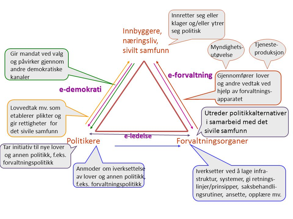 Innbyggere, næringsliv, sivilt samfunn PolitikereForvaltningsorganer Gir mandat ved valg og påvirker gjennom andre demokratiske kanaler Lovvedtak mv.