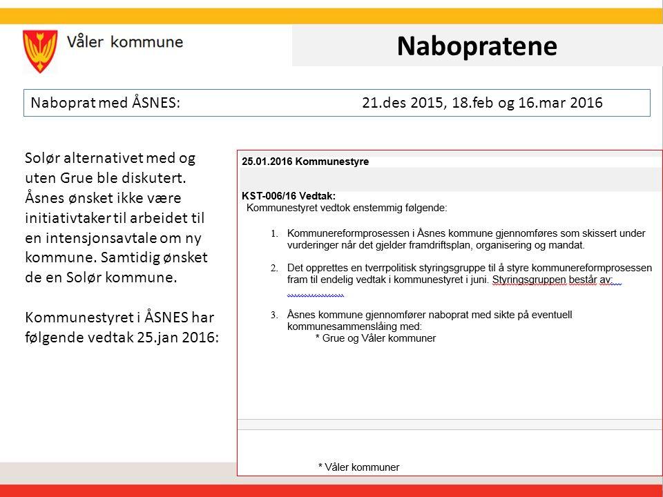 Nabopratene Naboprat med ELVERUM:21.des 2015, 7.mar og17.mar 2016 Til møte den 7.mars hadde Elverum utelukket Åsnes.
