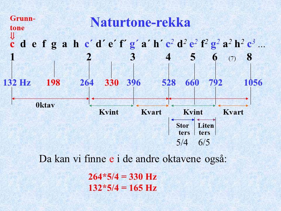 c d e f g a h c´ d´ e´ f´ g´ a´ h´ c 2 d 2 e 2 f 2 g 2 a 2 h 2 c 3...