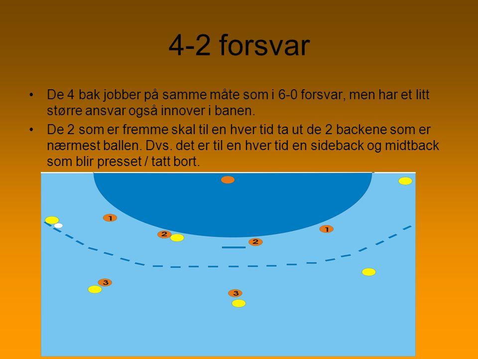 4-2 forsvar De 4 bak jobber på samme måte som i 6-0 forsvar, men har et litt større ansvar også innover i banen. De 2 som er fremme skal til en hver t