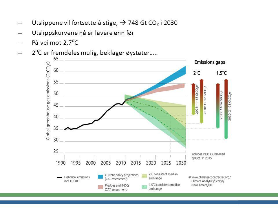 – Utslippene vil fortsette å stige,  748 Gt CO₂ i 2030 – Utslippskurvene nå er lavere enn før – På vei mot 2,7⁰C – 2⁰C er fremdeles mulig, beklager øystater…..