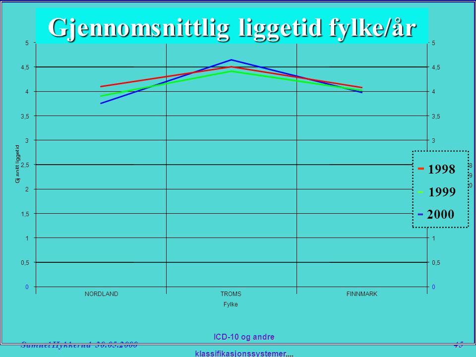 Samuel Hykkerud 30.05.200045 ICD-10 og andre klassifikasjonssystemer....