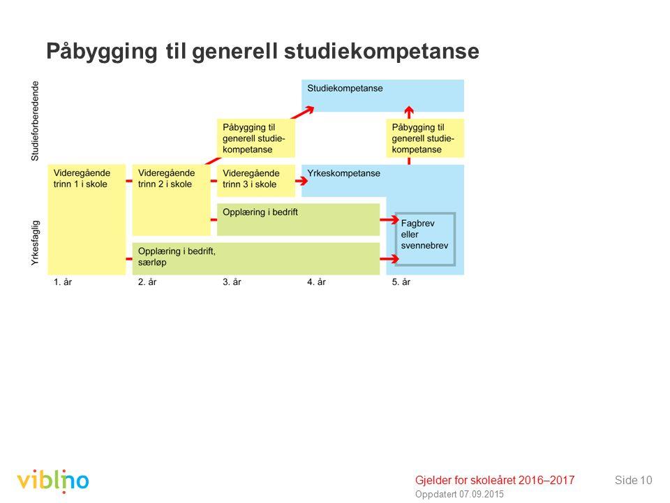 Oppdatert 07.09.2015 Side 10 Påbygging til generell studiekompetanse Gjelder for skoleåret 2016–2017