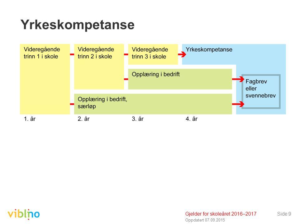 Oppdatert 07.09.2015 Side 9 Yrkeskompetanse Gjelder for skoleåret 2016–2017