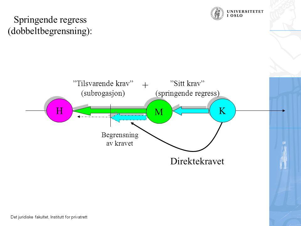 Det juridiske fakultet, Institutt for privatrett H H K K Direktekravet Sitt krav (springende regress) Tilsvarende krav (subrogasjon) Springende regress (dobbeltbegrensning): + M M Begrensning av kravet