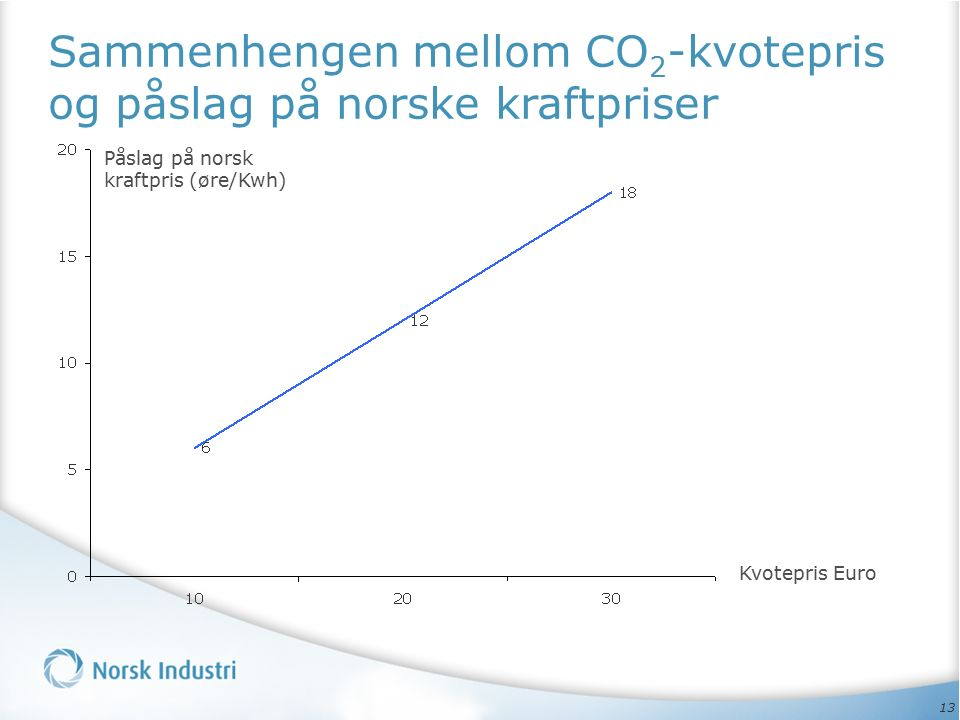 13 Sammenhengen mellom CO 2 -kvotepris og påslag på norske kraftpriser Påslag på norsk kraftpris (øre/Kwh) Kvotepris Euro