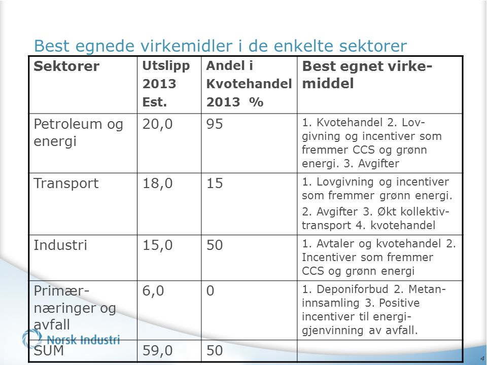 4 Best egnede virkemidler i de enkelte sektorer Sektorer Utslipp 2013 Est. Andel i Kvotehandel 2013 % Best egnet virke- middel Petroleum og energi 20,