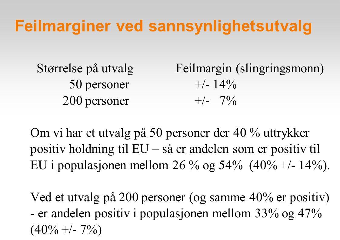 Feilmarginer ved sannsynlighetsutvalg Størrelse på utvalg Feilmargin (slingringsmonn) 50 personer +/- 14% 200 personer +/- 7% Om vi har et utvalg på 5