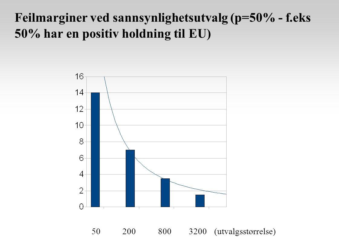 Feilmarginer ved sannsynlighetsutvalg (p=50% - f.eks 50% har en positiv holdning til EU) 50 200 800 3200 (utvalgsstørrelse)
