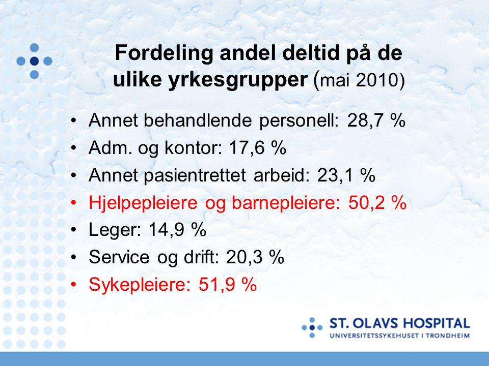 Fordeling andel deltid på de ulike yrkesgrupper ( mai 2010) Annet behandlende personell: 28,7 % Adm.