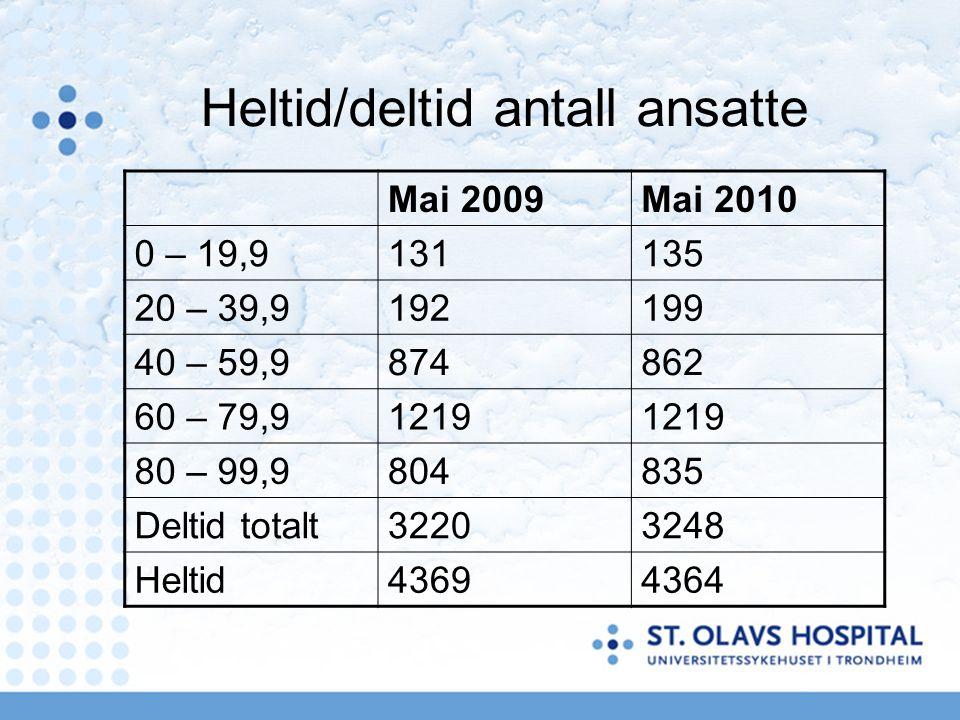 Heltid/deltid antall ansatte Mai 2009Mai 2010 0 – 19,9131135 20 – 39,9192199 40 – 59,9874862 60 – 79,91219 80 – 99,9804835 Deltid totalt32203248 Heltid43694364
