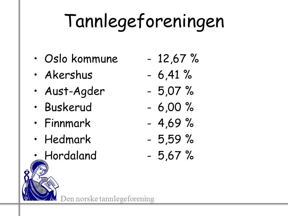 Den norske tannlegeforening Tannlegeforeningen Oslo kommune Akershus Aust-Agder Buskerud Finnmark Hedmark Hordaland -12,67 % -6,41 % -5,07 % -6,00 % -
