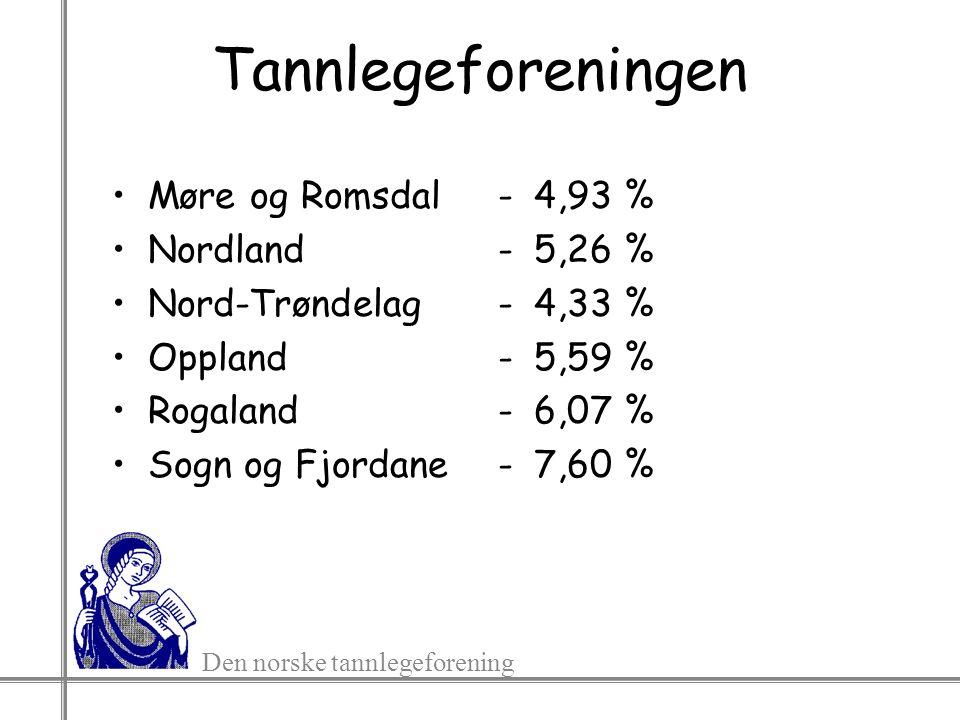Den norske tannlegeforening Tannlegeforeningen Møre og Romsdal Nordland Nord-Trøndelag Oppland Rogaland Sogn og Fjordane -4,93 % -5,26 % -4,33 % -5,59