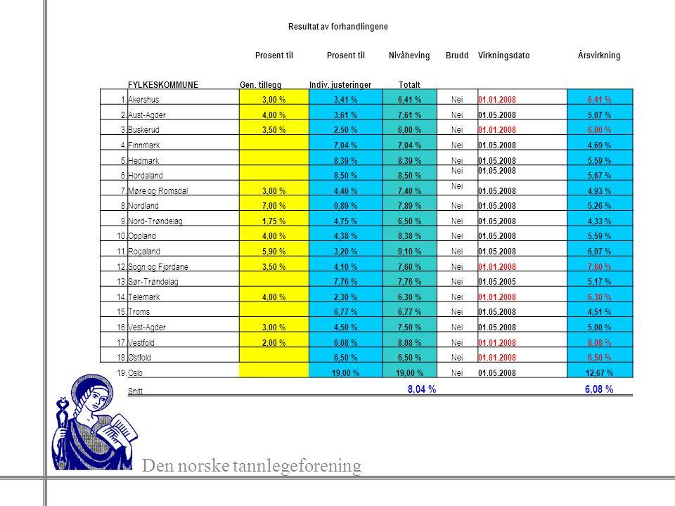 Den norske tannlegeforening Resultat av forhandlingene Prosent til NivåhevingBruddVirkningsdatoÅrsvirkning FYLKESKOMMUNEGen. tilleggIndiv. justeringer