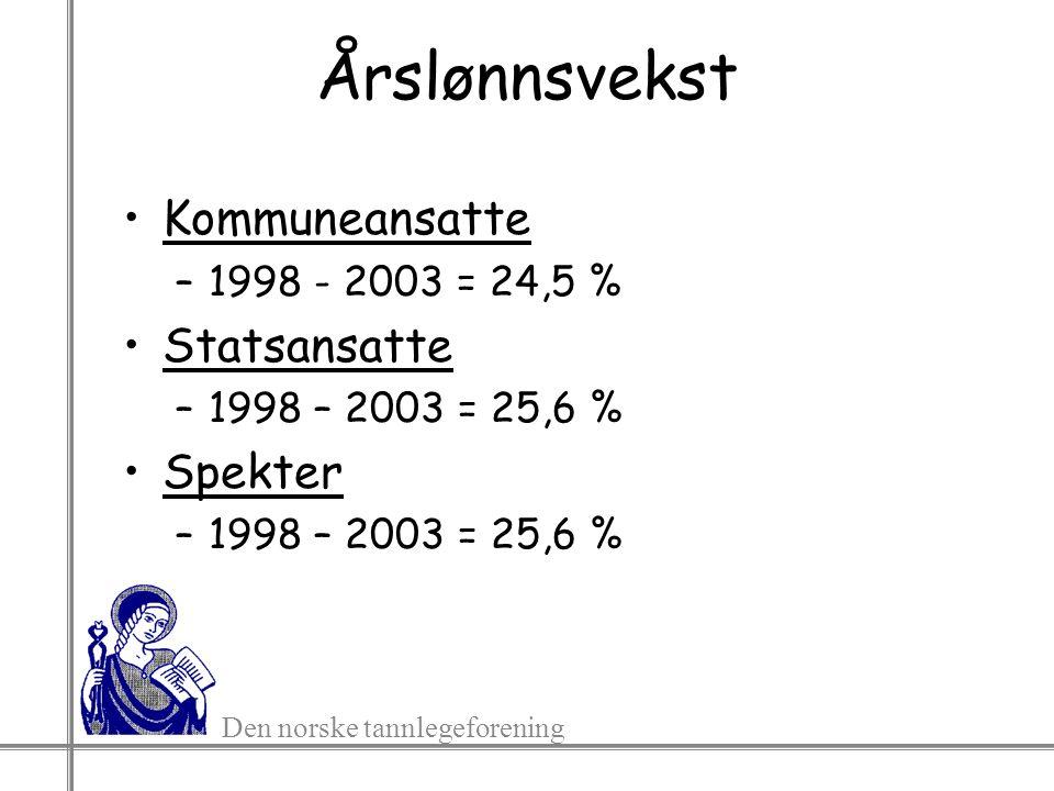 Den norske tannlegeforening Årslønnsvekst Kommuneansatte –1998 - 2003 = 24,5 % Statsansatte –1998 – 2003 = 25,6 % Spekter –1998 – 2003 = 25,6 %