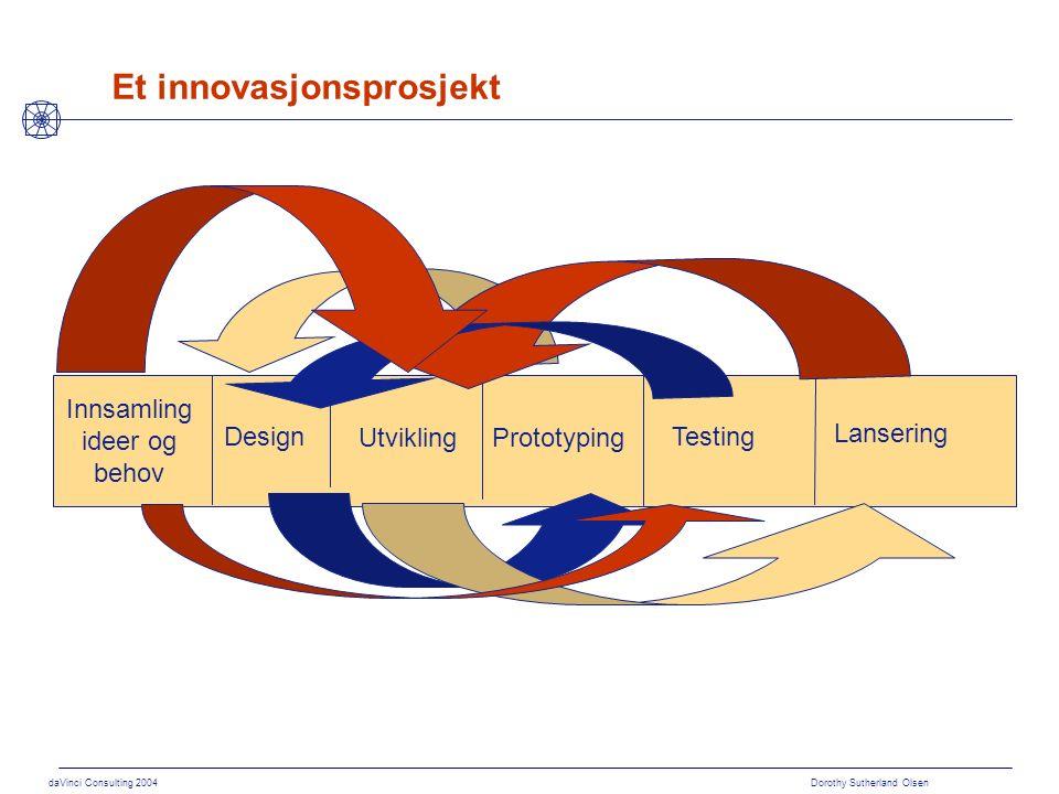 daVinci Consulting 2004 Dorothy Sutherland Olsen Nyere innovasjonsteori  Prosessen er Kompleks og dynamisk Iterativ Risikofylt  Forutsetter Aksept for at alle involverte lærer i løpet av prosessen Anledning til prøving og feiling At man forventer og forholder seg til endringer i omgivelsene