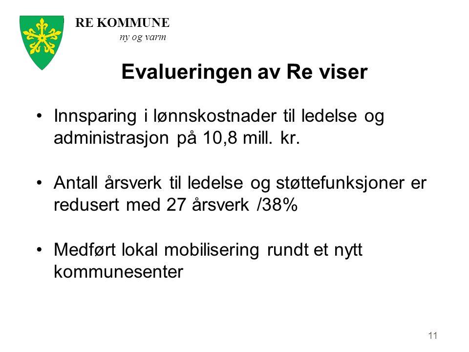RE KOMMUNE ny og varm 11 Evalueringen av Re viser Innsparing i lønnskostnader til ledelse og administrasjon på 10,8 mill. kr. Antall årsverk til ledel