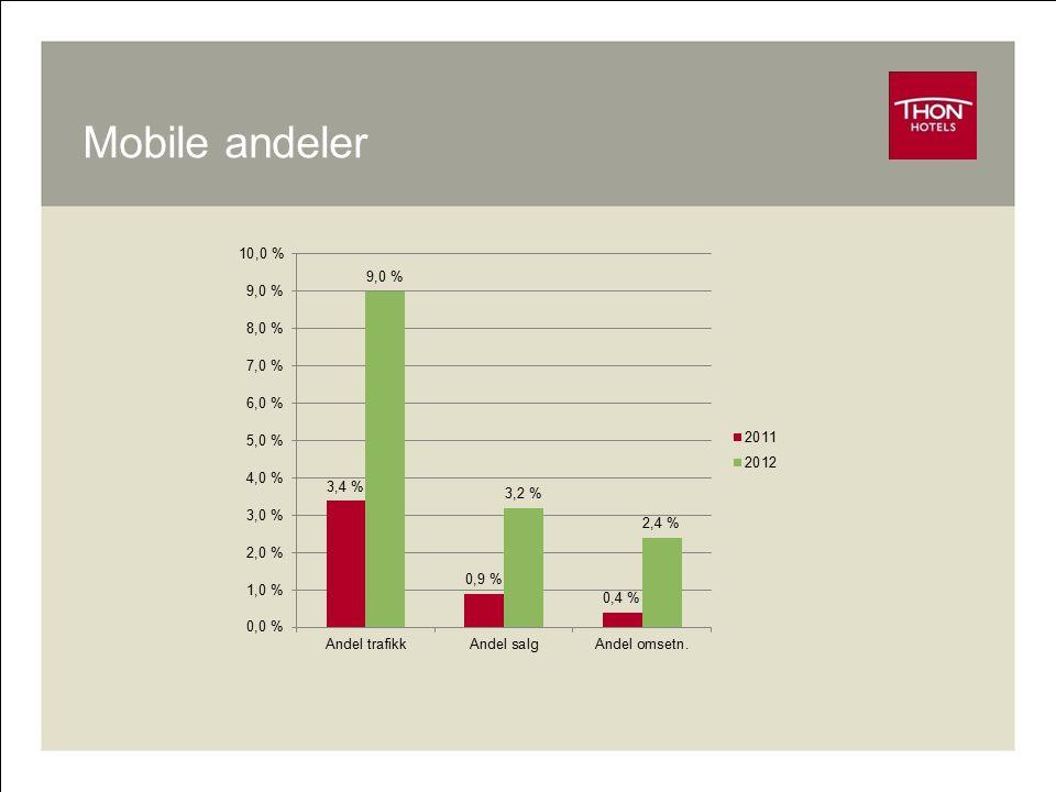 Mobile andeler