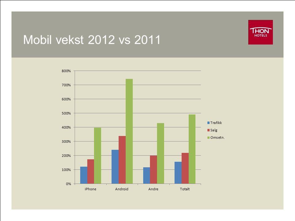 Mobil vekst 2012 vs 2011