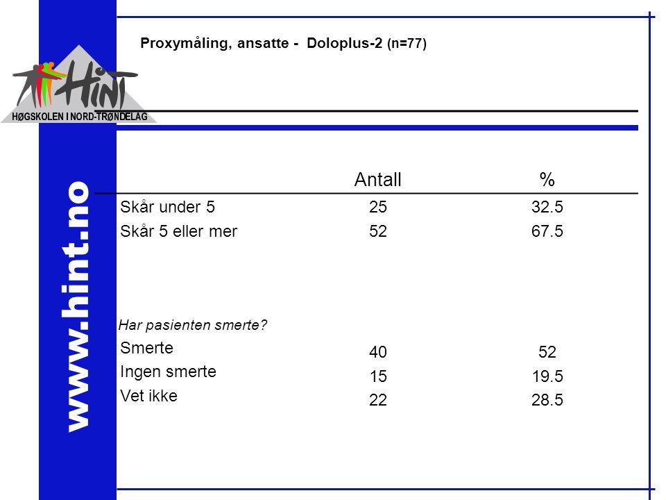 www.hint.no Proxymåling, ansatte - Doloplus-2 (n=77) Antall% Skår under 5 Skår 5 eller mer 25 52 32.5 67.5 Har pasienten smerte.