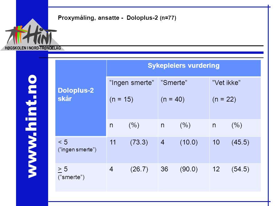 www.hint.no Proxymåling, ansatte - Doloplus-2 (n=77) Doloplus-2 skår Sykepleiers vurdering Ingen smerte (n = 15) Smerte (n = 40) Vet ikke (n = 22) n (%) < 5 ( ingen smerte ) 11 (73.3)4 (10.0)10 (45.5) > 5 ( smerte ) 4 (26.7)36 (90.0)12 (54.5)