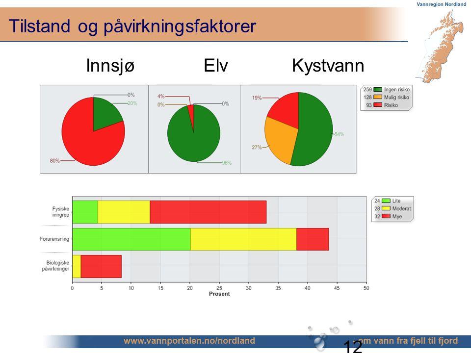 12 Tilstand og påvirkningsfaktorer InnsjøElvKystvann