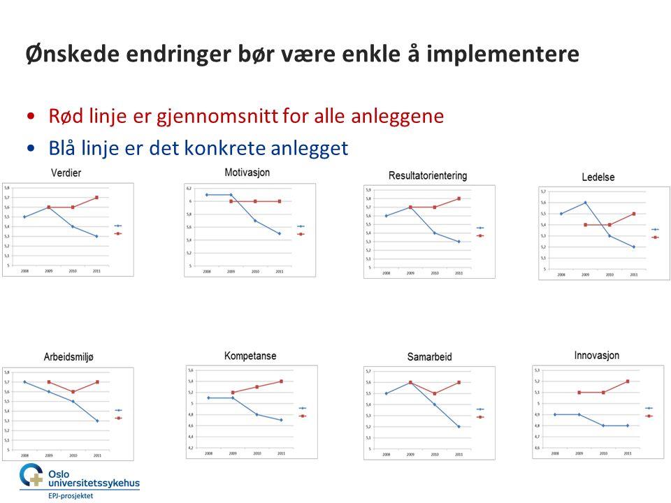 Ønskede endringer bør være enkle å implementere Rød linje er gjennomsnitt for alle anleggene Blå linje er det konkrete anlegget