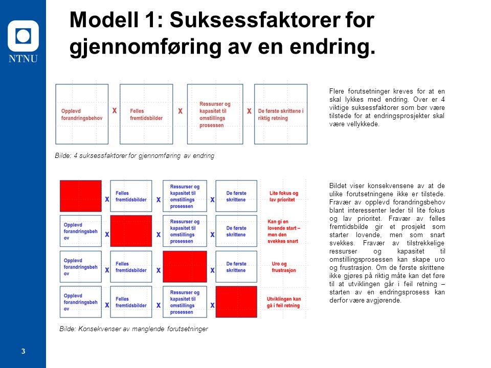 3 Modell 1: Suksessfaktorer for gjennomføring av en endring. Bilde: 4 suksessfaktorer for gjennomføring av endring Flere forutsetninger kreves for at