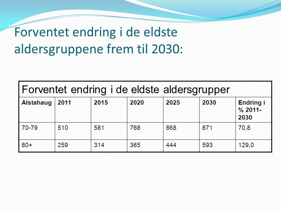 Forventet endring i de eldste aldersgruppene frem til 2030: Forventet endring i de eldste aldersgrupper Alstahaug20112015202020252030Endring i % 2011- 2030 70-7951058176886887170,8 80+259314365444593129,0