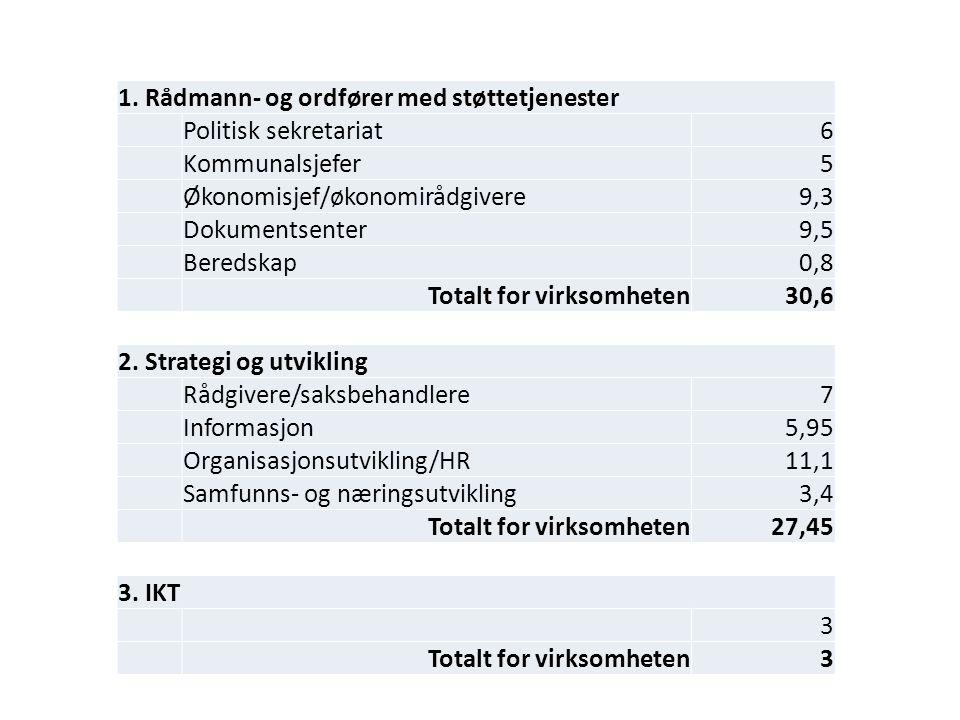 1. Rådmann- og ordfører med støttetjenester Politisk sekretariat6 Kommunalsjefer5 Økonomisjef/økonomirådgivere9,3 Dokumentsenter9,5 Beredskap0,8 Total