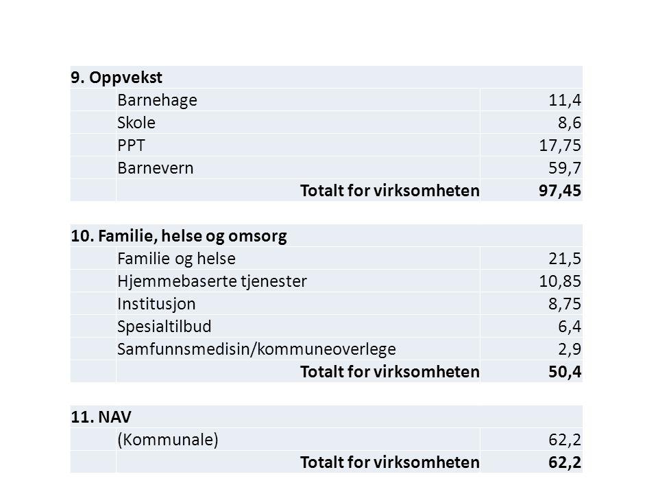 9. Oppvekst Barnehage11,4 Skole8,6 PPT17,75 Barnevern59,7 Totalt for virksomheten97,45 10.