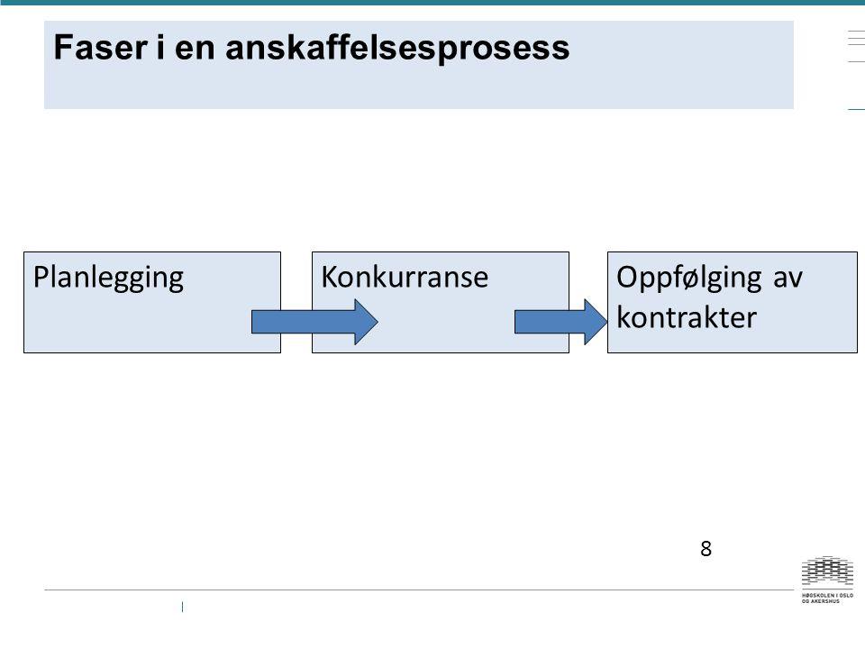 Faser i en anskaffelsesprosess PlanleggingKonkurranseOppfølging av kontrakter 8
