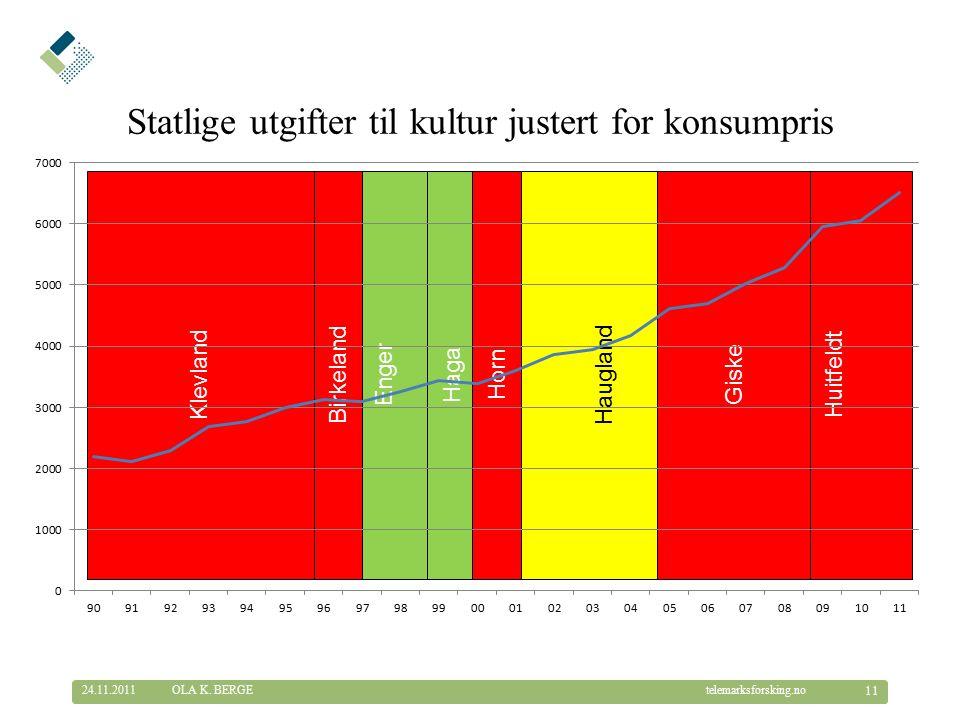 © Telemarksforsking telemarksforsking.no Huitfeldt Giske Haugland Horn Haga Enger Birkeland Klevland Statlige utgifter til kultur justert for konsumpris 24.11.2011 11 OLA K.