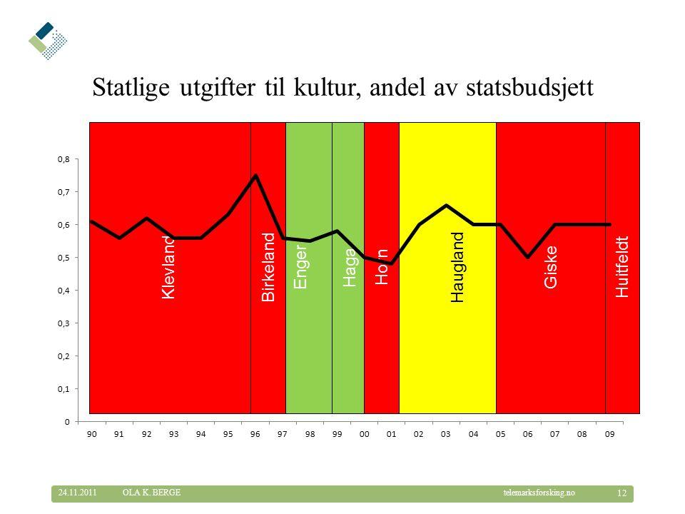 © Telemarksforsking telemarksforsking.no Huitfeldt Giske Haugland Horn Haga Enger Birkeland Klevland Statlige utgifter til kultur, andel av statsbudsjett 24.11.2011 12 OLA K.