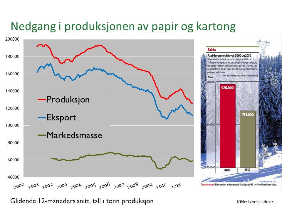 Nedgang i produksjonen av papir og kartong Glidende 12-måneders snitt, tall i tonn produksjon Kilde: Norsk industri