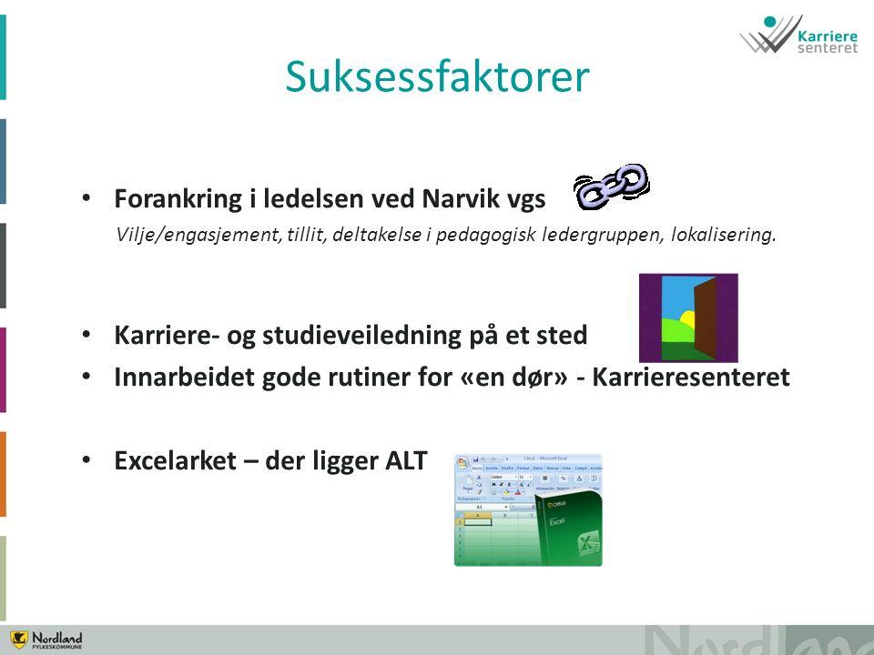 Forankring i ledelsen ved Narvik vgs Vilje/engasjement, tillit, deltakelse i pedagogisk ledergruppen, lokalisering.