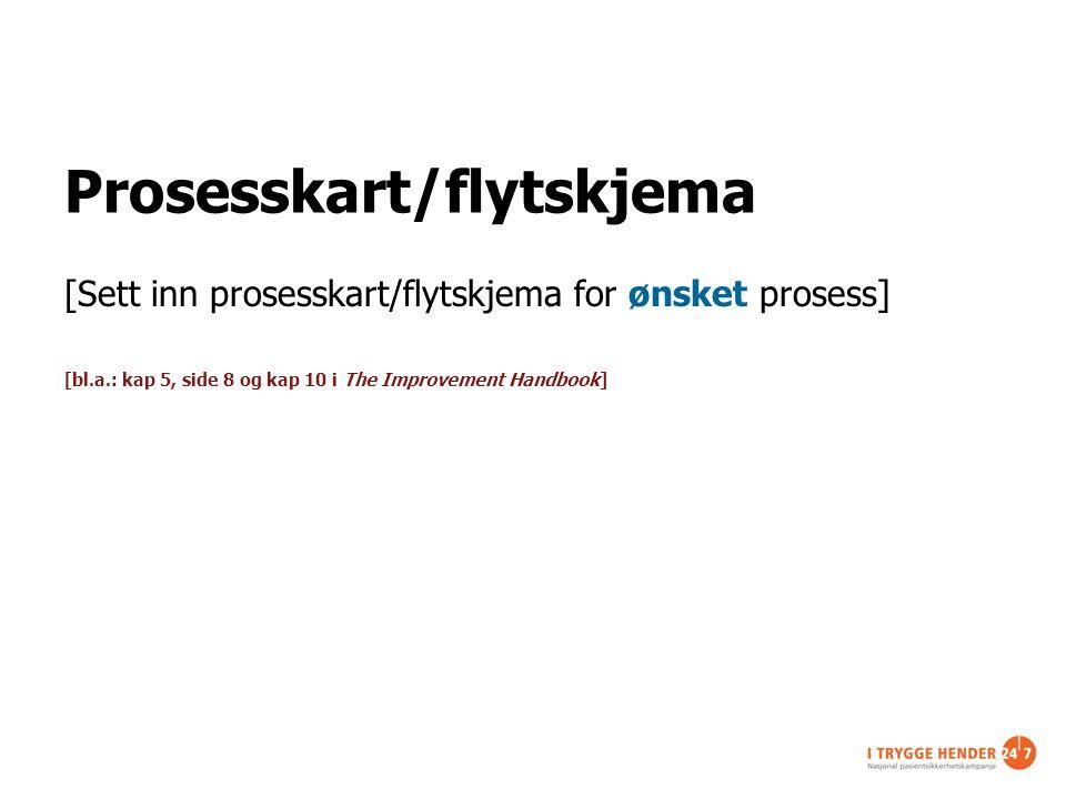 Prosesskart/flytskjema [Sett inn prosesskart/flytskjema for ønsket prosess] [bl.a.: kap 5, side 8 og kap 10 i The Improvement Handbook]
